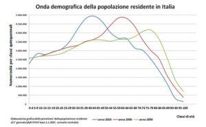 Cenni sul sistema pensionistico italiano di base