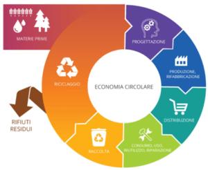 Schema dell'economia circolare